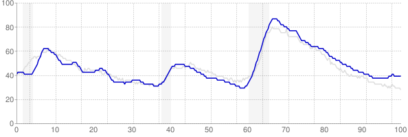 Arizona monthly unemployment rate chart from 1990 to September 2019